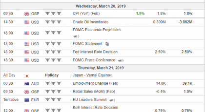 Неделни анализи 20/03/2019 Економски календар