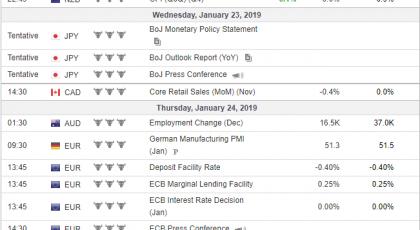 Неделни анализи 23/01/2019 Економски календар