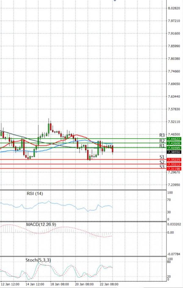 Dollar - Turkish Lira Анализи Техничка анализа 25/01/2021