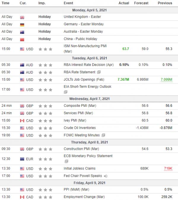 Неделни анализи 07/04/2021 Економски календар