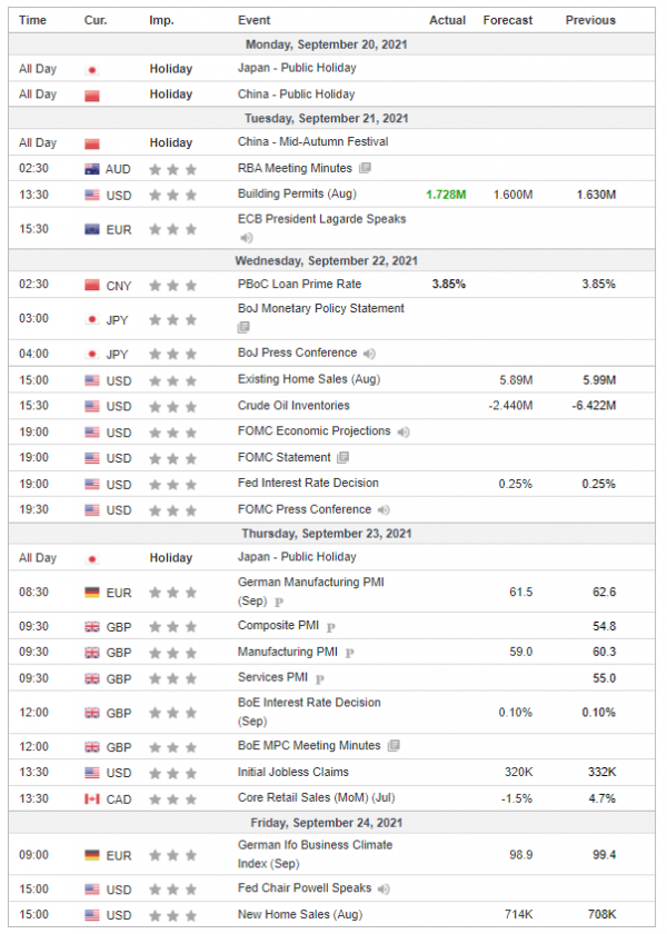 Неделни анализи 22/09/2021 Економски календар