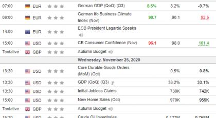 Tedenska analiza 25/11/2020 Ekonomski koledar