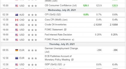Tedenska analiza 28/07/2021 Ekonomski koledar