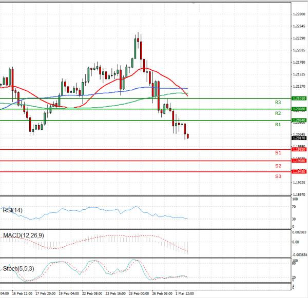 Euro - Dolar Analiza Tehnična analiza 02/03/2021