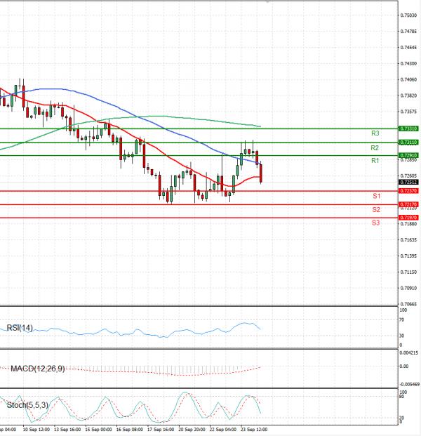 Avstralski dolar - Dolar Analiza Tehnična analiza 24/09/2021