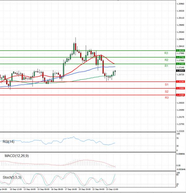 Dollar - Kanadski dolar Analiza Tehnična analiza 24/09/2021